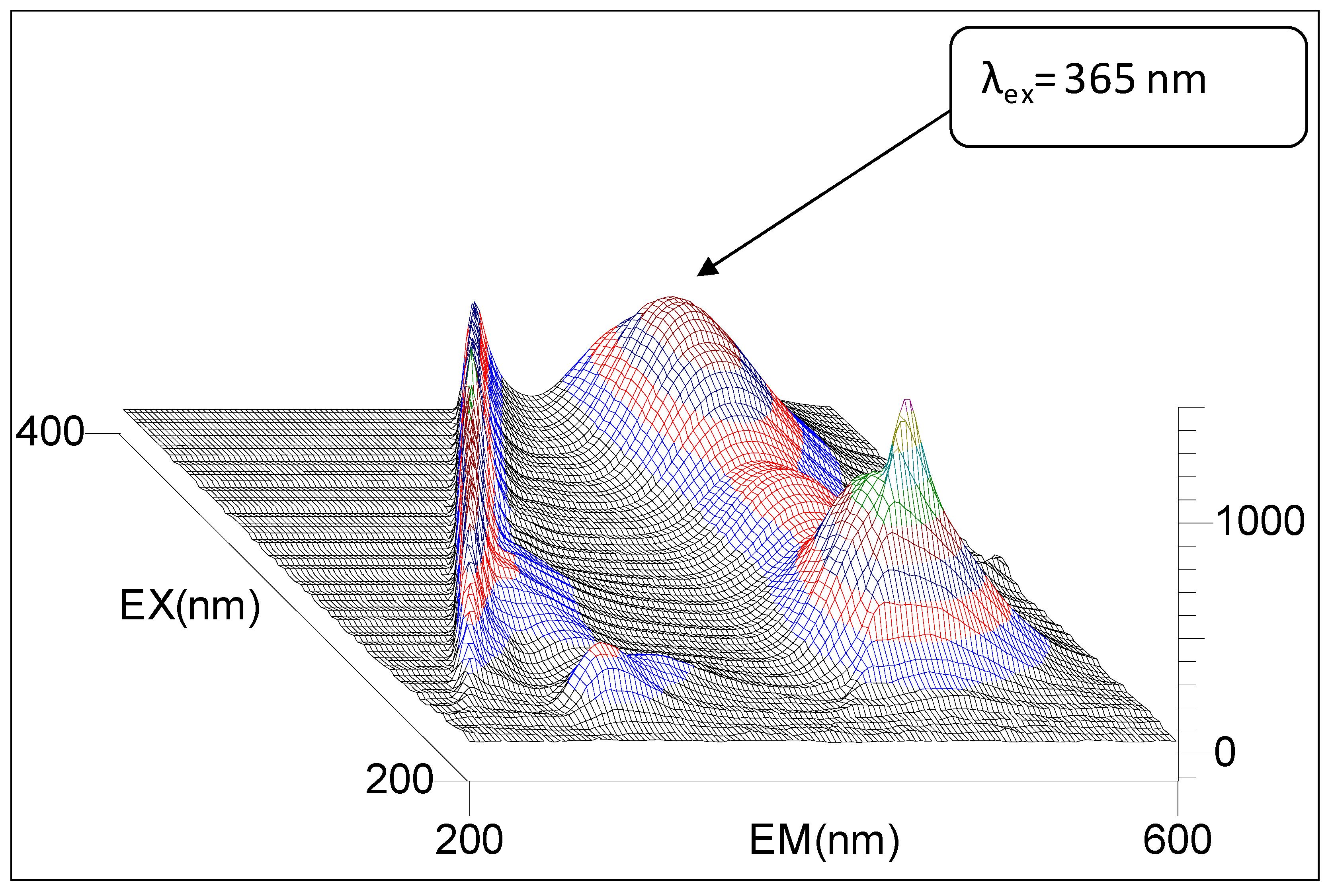 Molecules | Free Full-Text | Fluorimetric Properties of 3