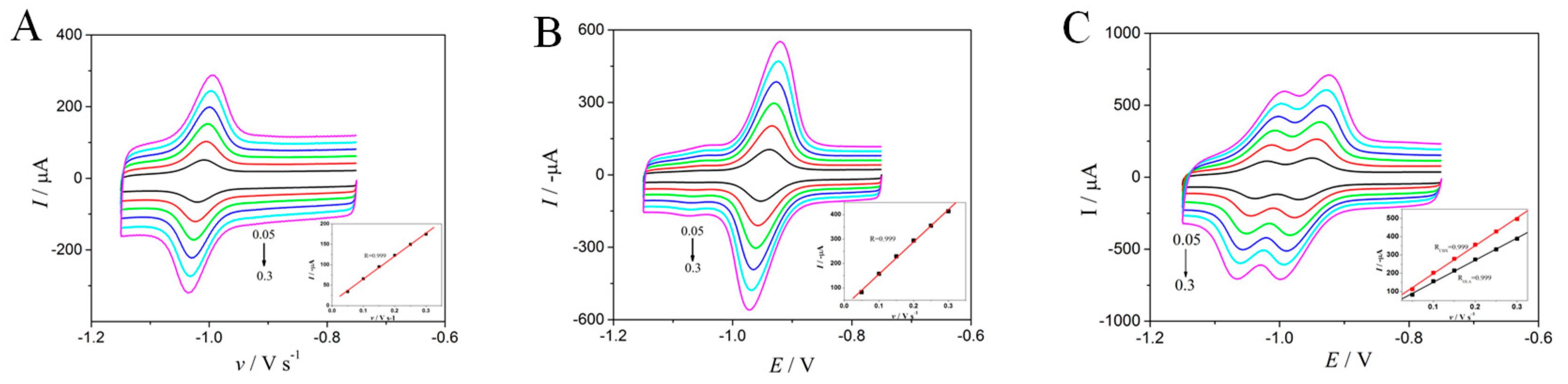 Molecules   Free Full-Text   Novel Electrochemical Sensor