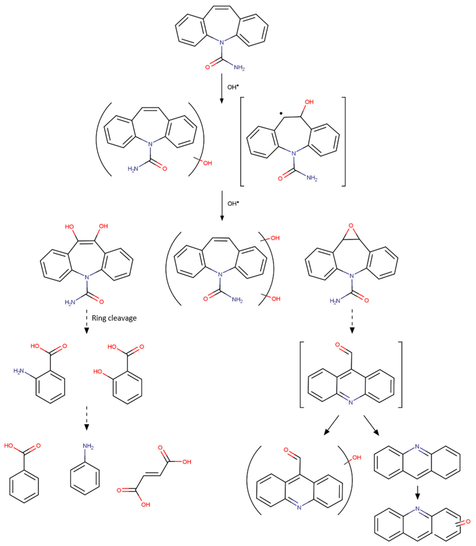 Molecules | Free Full-Text | Photocatalytic Degradation of