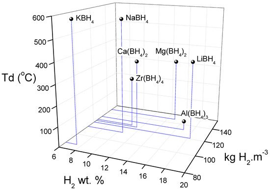 Molecules Free Full Text Tuning Libh4 For Hydrogen Storage