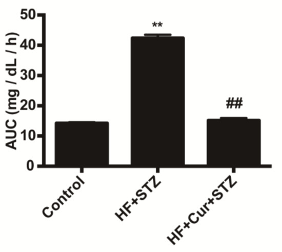 The Underlying Mechanisms of Curcumin Inhibition of Hyperglycemia and Hyperlipidemia in Rats Fed a High-Fat Diet Combined With STZ Treatment