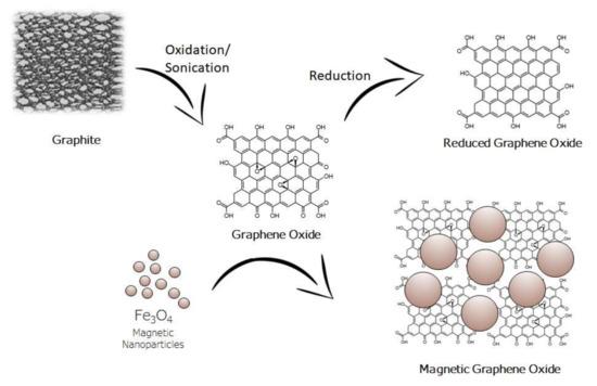 Molecules 25 01148 g001 550