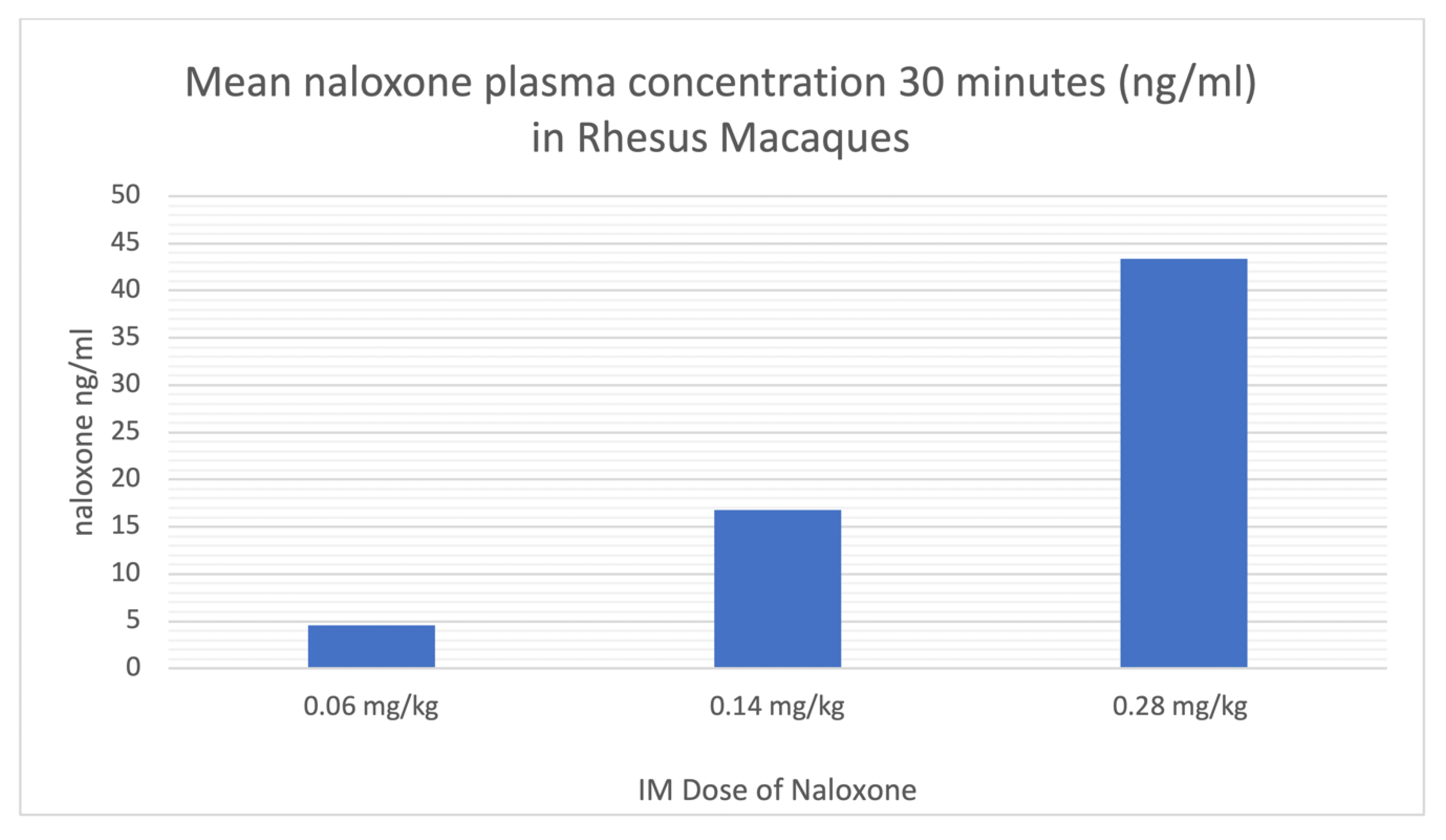 Molecules | Free Full-Text | The Effects of Intramuscular Naloxone Dose on  Mu Receptor Displacement of Carfentanil in Rhesus Monkeys | HTML