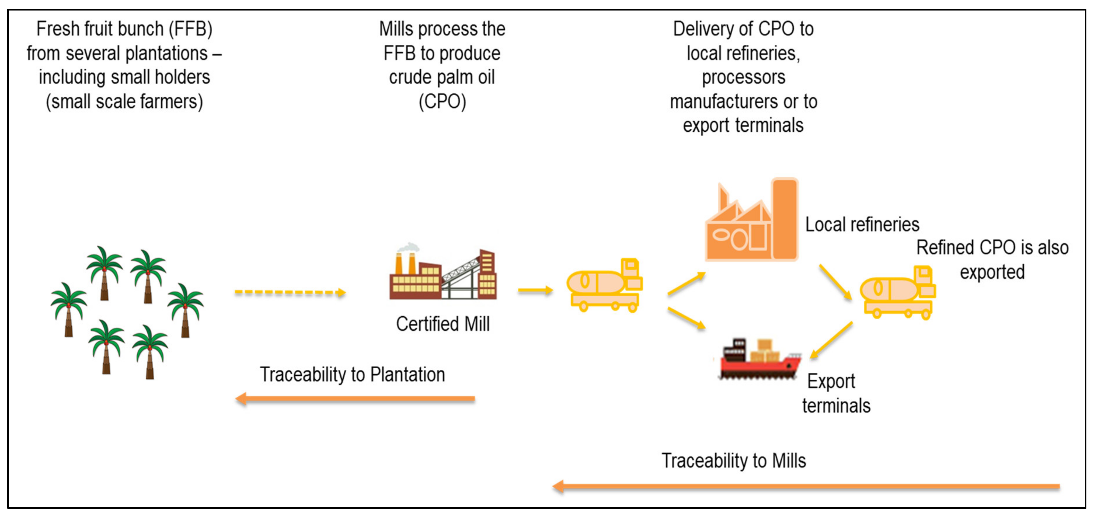 Molecules Free Full Text Sustainable Palm Oil The Role Of Screening And Advanced Analytical Techniques For Geographical Traceability And Authenticity Verification Html