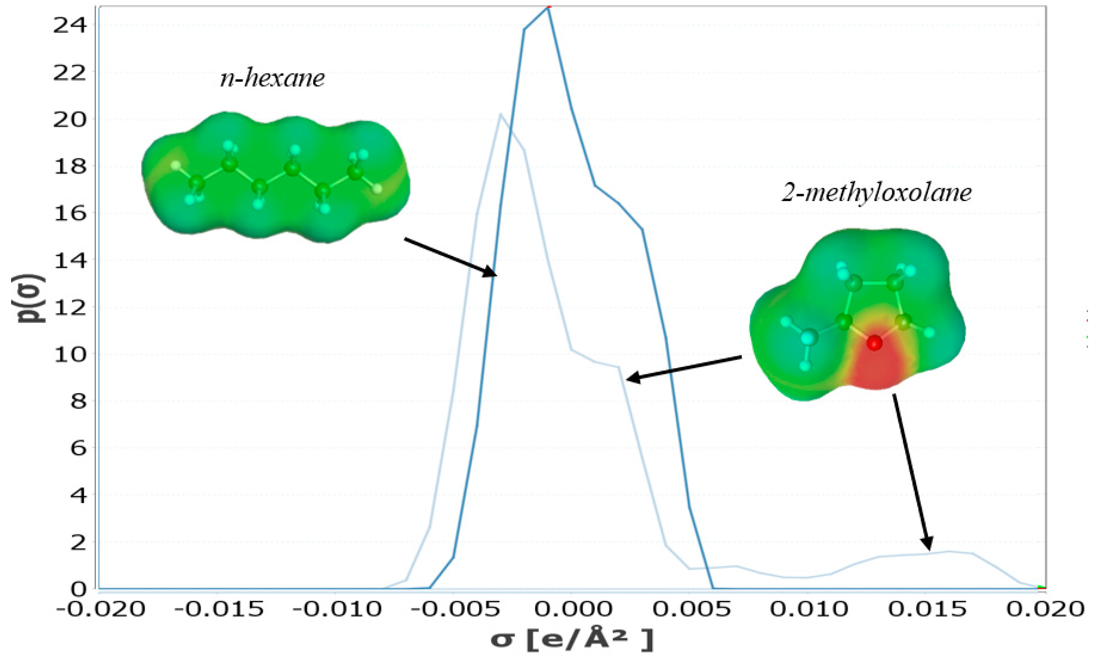 Molecules Free Full Text 2 Methyloxolane 2 Meox As Sustainable Lipophilic Solvent To Substitute Hexane For Green Extraction Of Natural Products Properties Applications And Perspectives Html