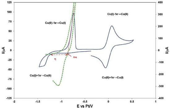 Molecules 25 05812 g002 550