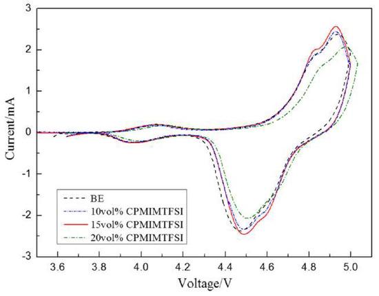 Molecules 25 05812 g009 550