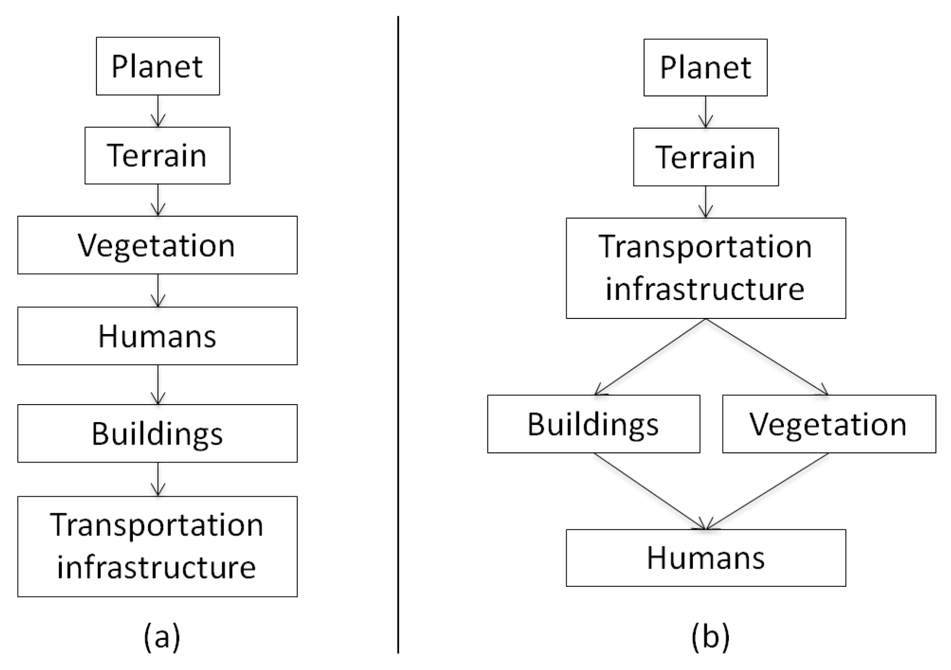 MTI | Free Full-Text | A Survey on the Procedural Generation