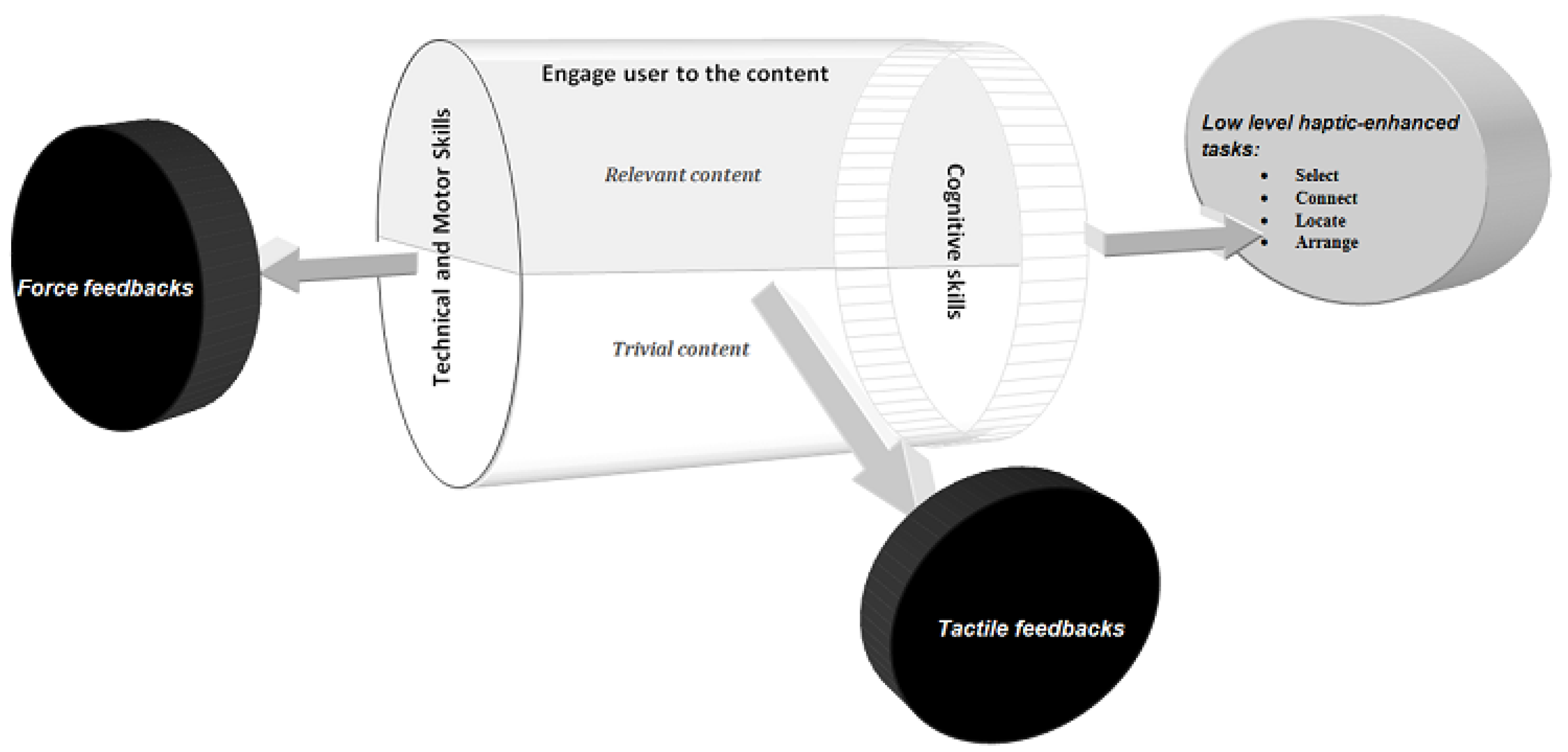 Mti Free Full Text Use Of Haptics To Promote Learning