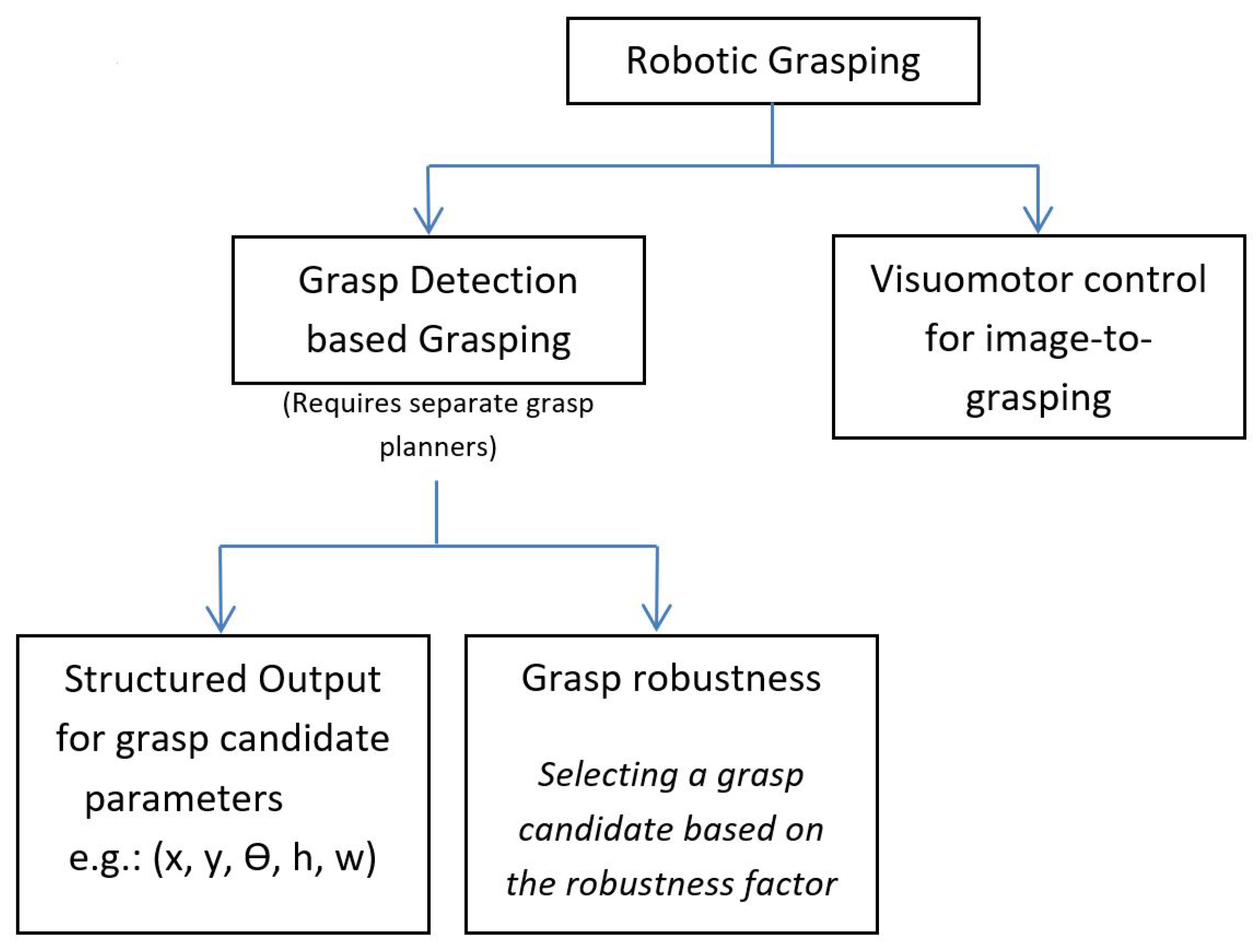 MTI | Free Full-Text | Review of Deep Learning Methods in Robotic