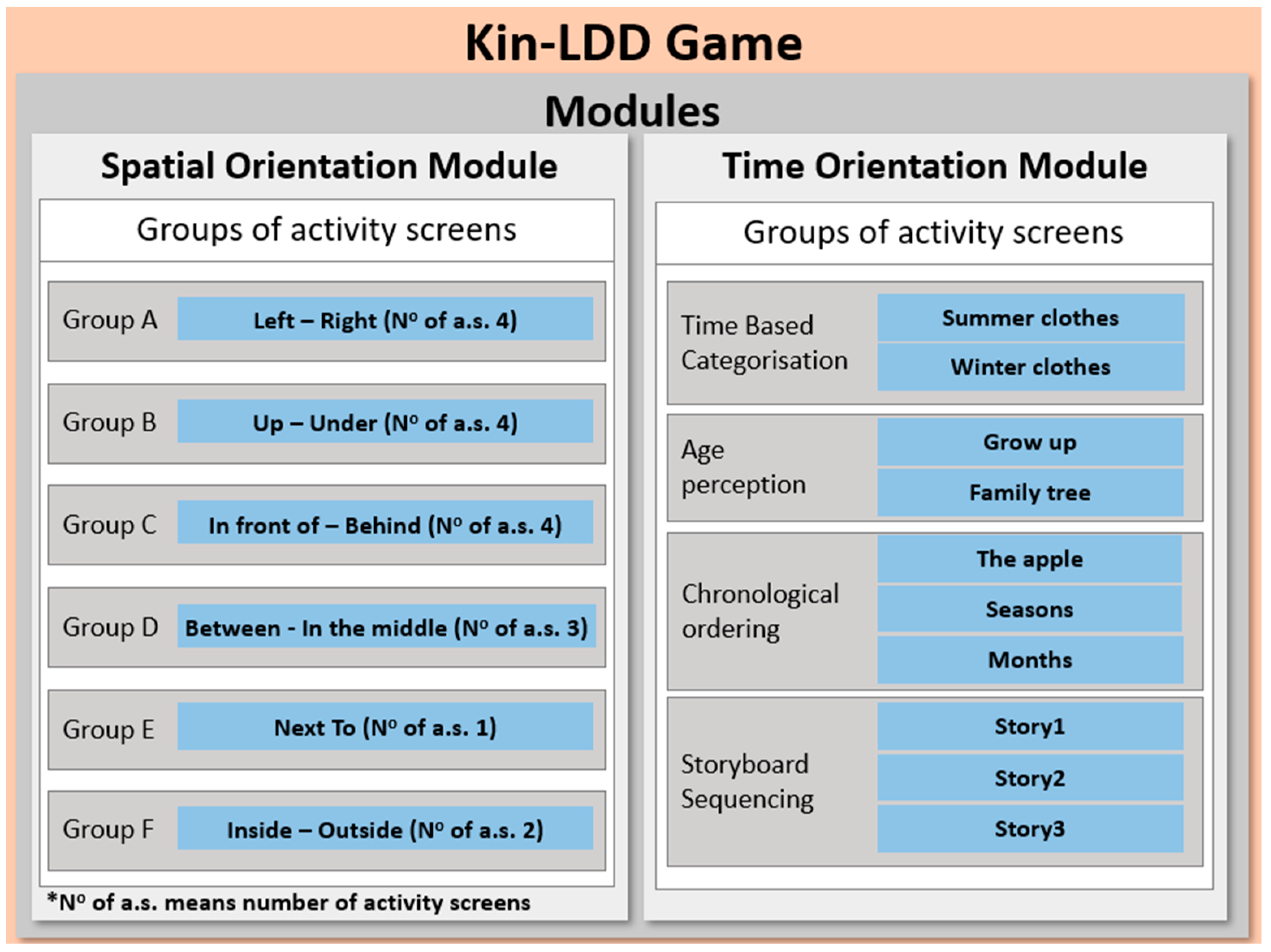 Mti Free Full Text Let S Play A Game Kin Ldd A Tool For Assisting In The Diagnosis Of Children With Learning Difficulties Html