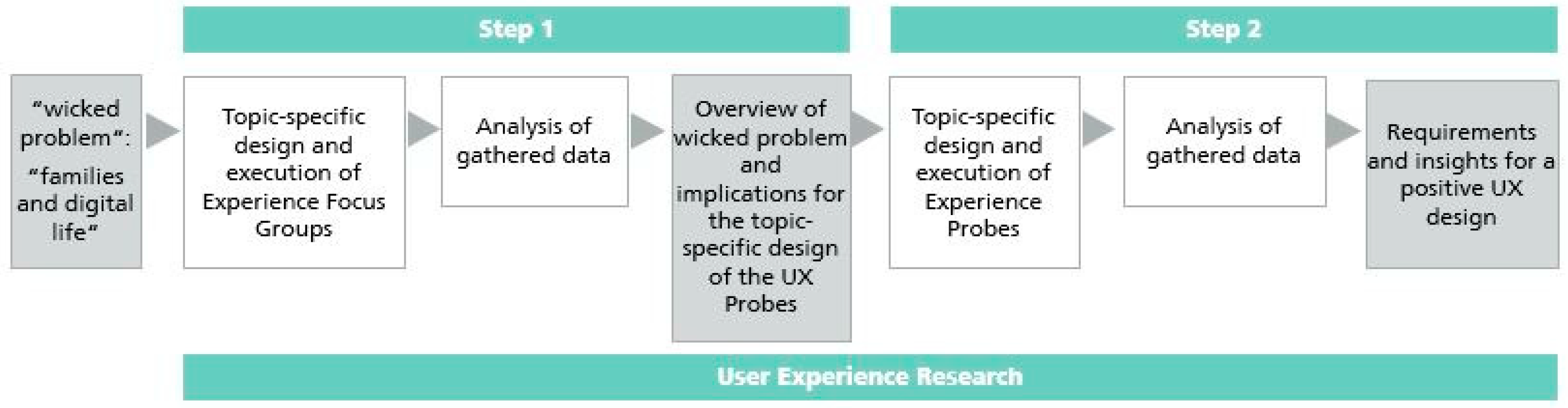 Mti Free Full Text Guided User Research Methods For Experience Design A New Approach To Focus Groups And Cultural Probes Html