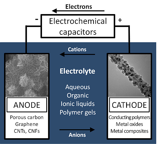 Nanostructured Electrode Materials for Electrochemical Capacitor Applications