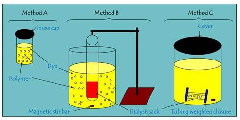 Kinetic Uptake Studies of Powdered Materials in Solution