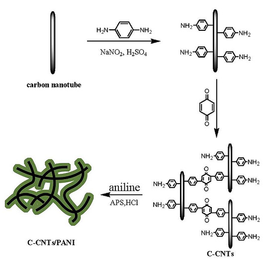 Crosslinked Carbon Nanotubes-Polyaniline Composites as a Pseudocapacitive Material with High Cycling Stability