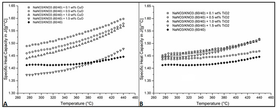 Mechanical Dispersion of Nanoparticles and Its Effect on the Specific Heat Capacity of Impure Binary Nitrate Salt Mixtures