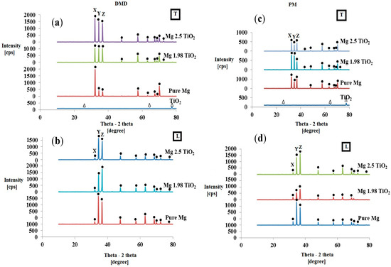 Effects of Primary Processing Techniques and Significance of Hall-Petch Strengthening on the Mechanical Response of Magnesium Matrix Composites Containing TiO2 Nanoparticulates