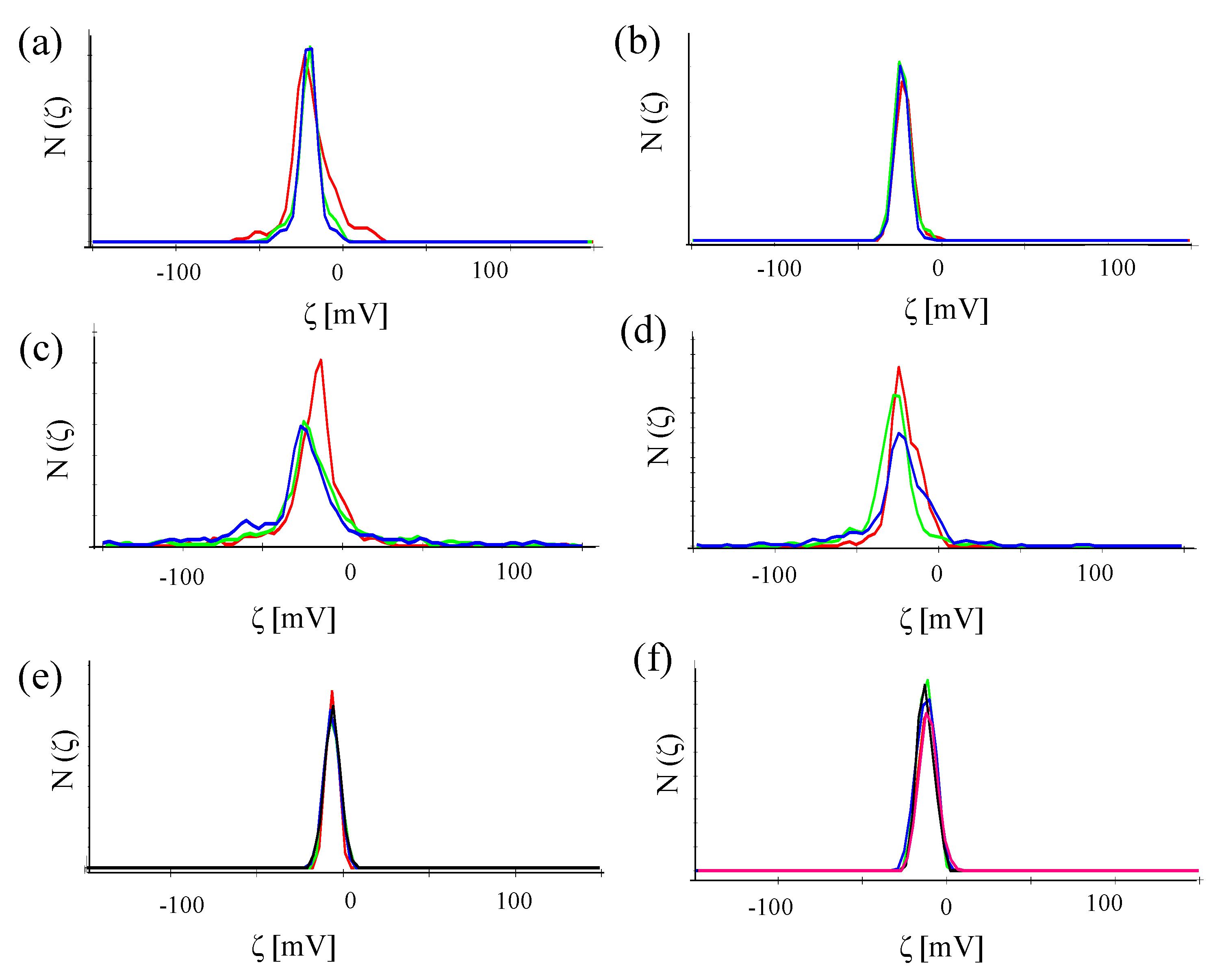 zeta potential of nanoparticles pdf