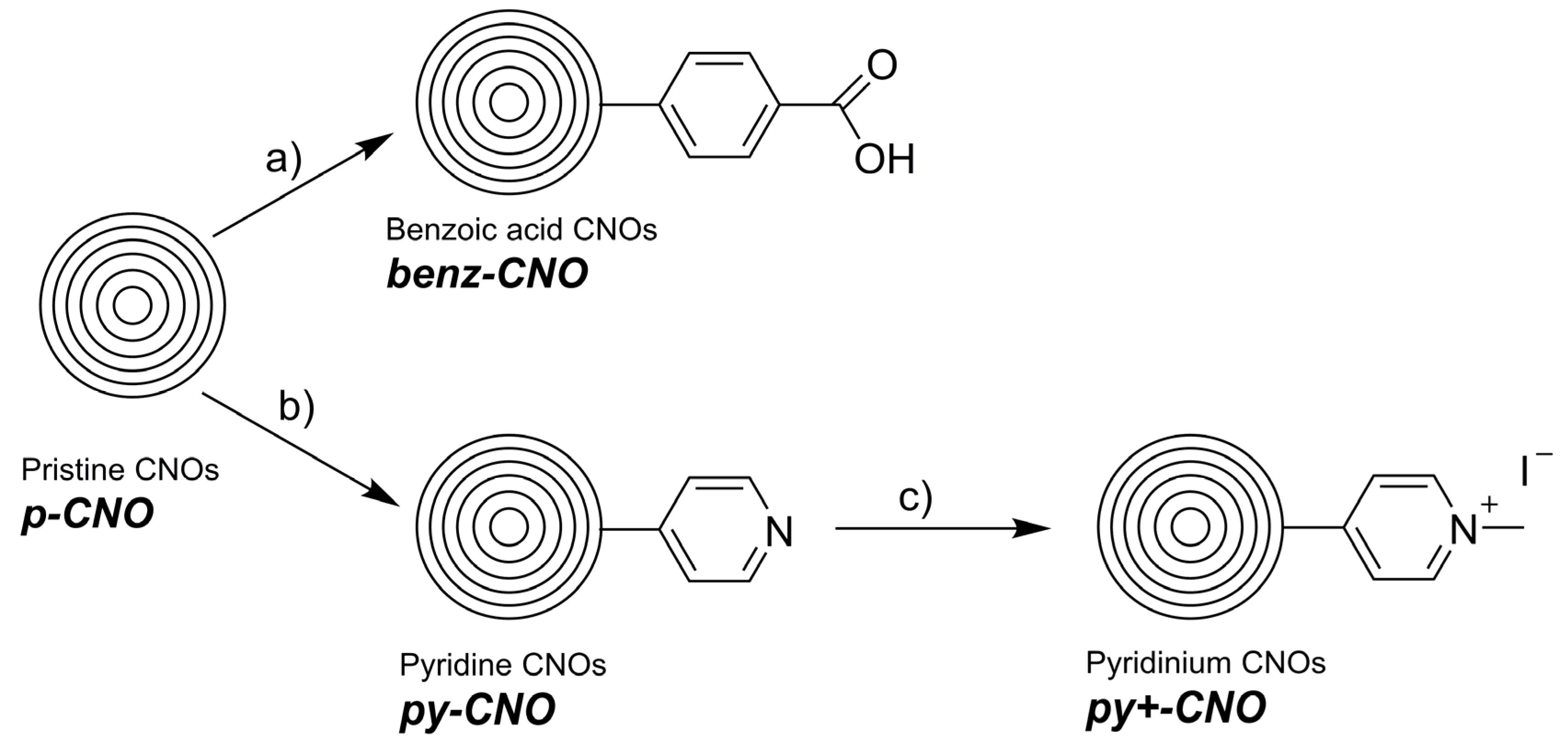 Nanomaterials | Free Full-Text | Impact of Carbon Nano-Onions on ...