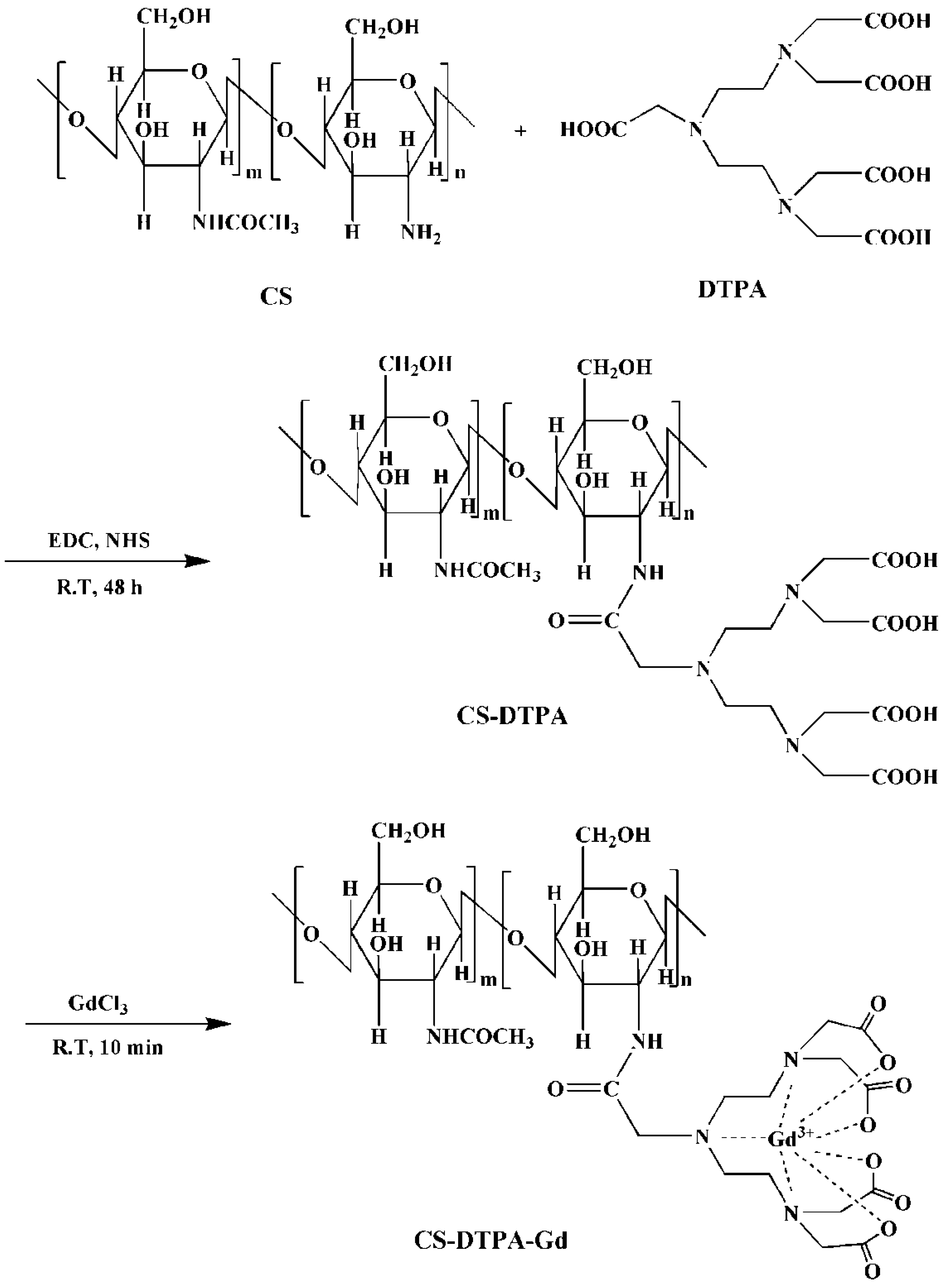 Nanomaterials | Free Full-Text | Hyaluronic Acid-Chitosan
