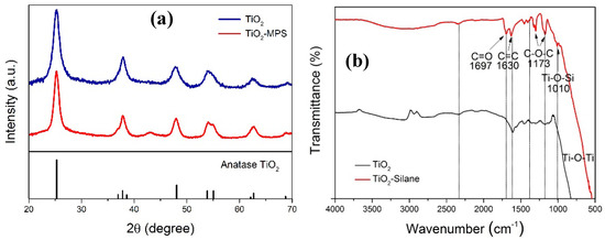 Synthesis of Water-Based Dispersions of Polymer-TiO2 Hybrid Nanospheres