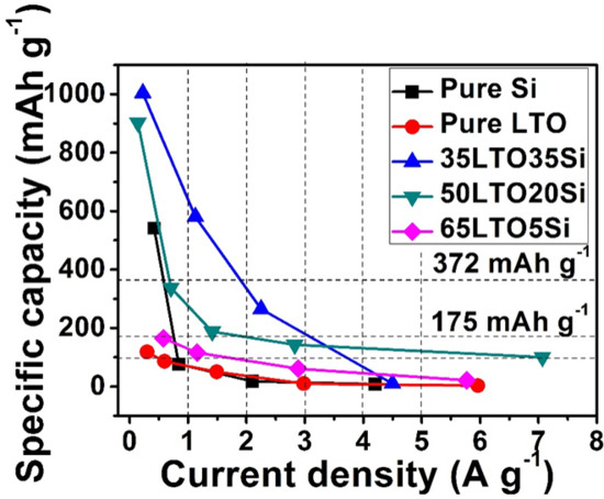 High Performance Li4Ti5O12-Si Composite Anodes for Li-Ion Batteries