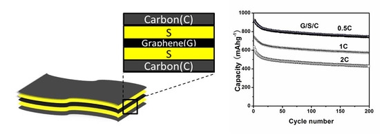 Graphene-Sulfur-Carbon Nanocomposite for High Performance Lithium-Sulfur Batteries
