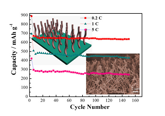 Controllable Synthesis of Copper Oxide-Carbon Core-Shell Nanowire Arrays and Their Application for Electrochemical Energy Storage