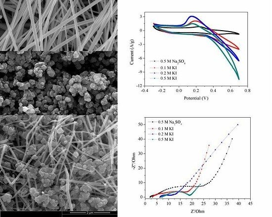 High Rate Performance Nanocomposite Electrode of Mesoporous Manganese Dioxide-Silver Nanowires in KI Electrolytes