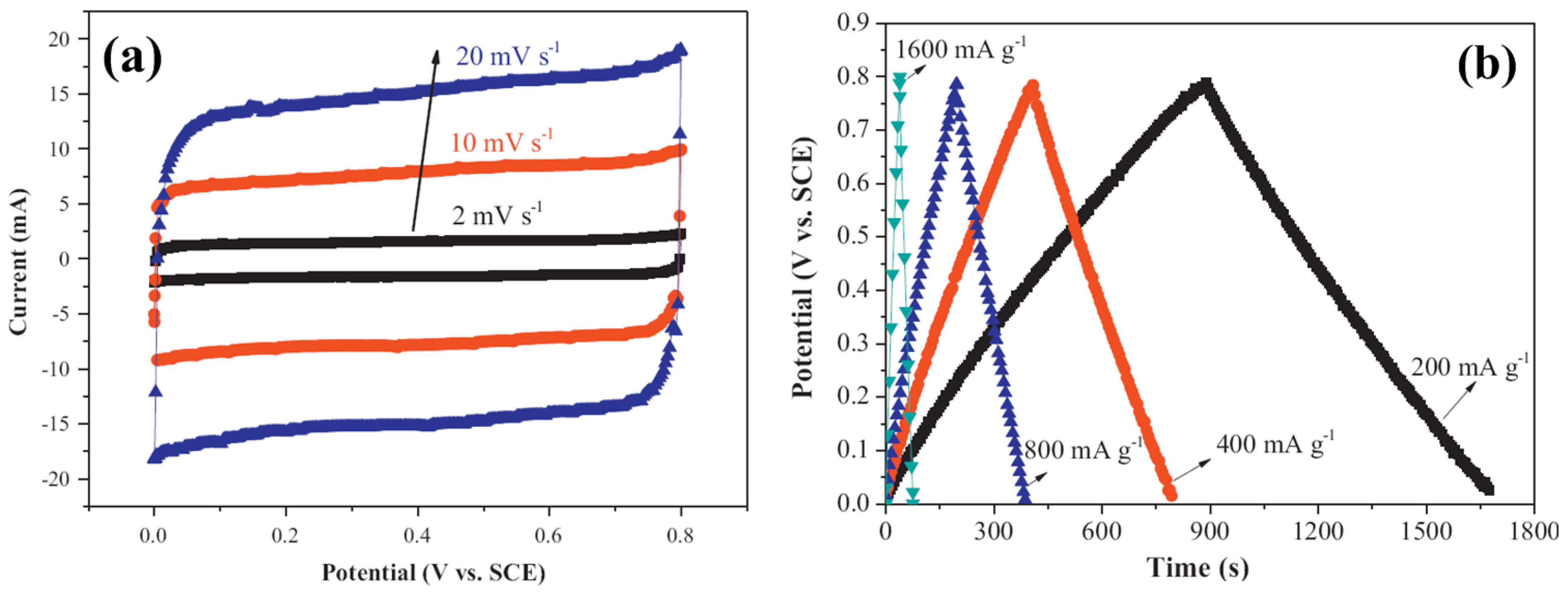 thesis on supercapacitors