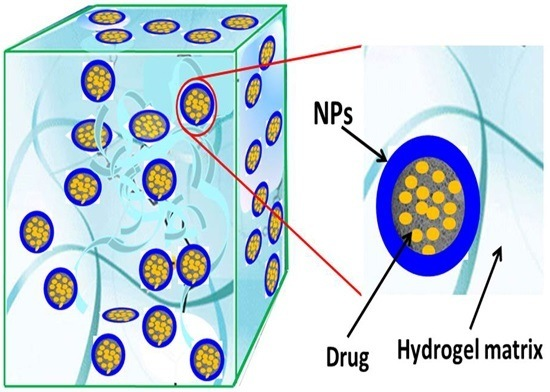 Composites of Polymer Hydrogels and Nanoparticulate Systems for Biomedical and Pharmaceutical Applications