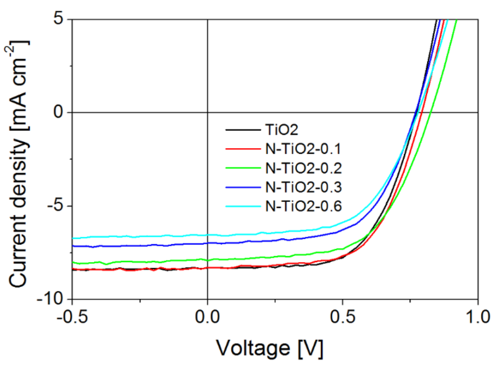Current voltage characteristics and transconductance of undoped