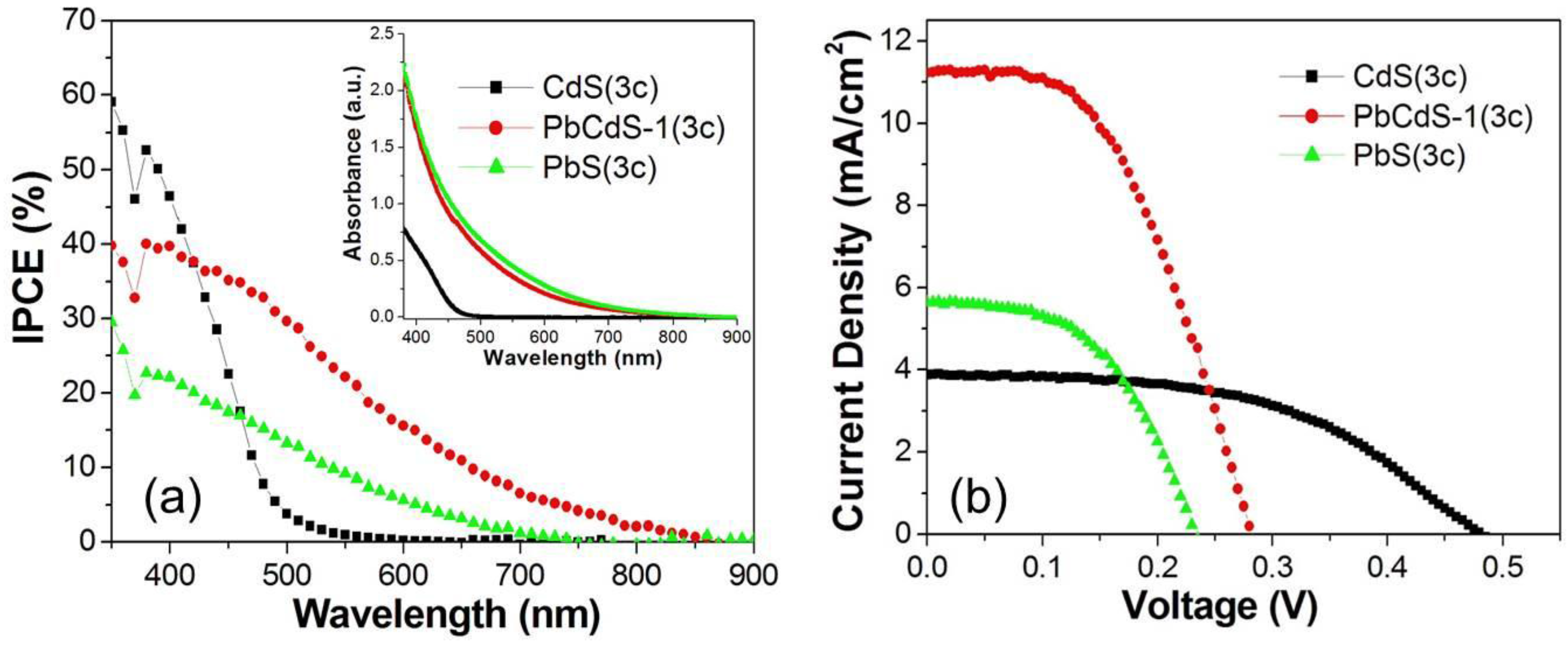 nanomaterials free full text improving the photocurrent in