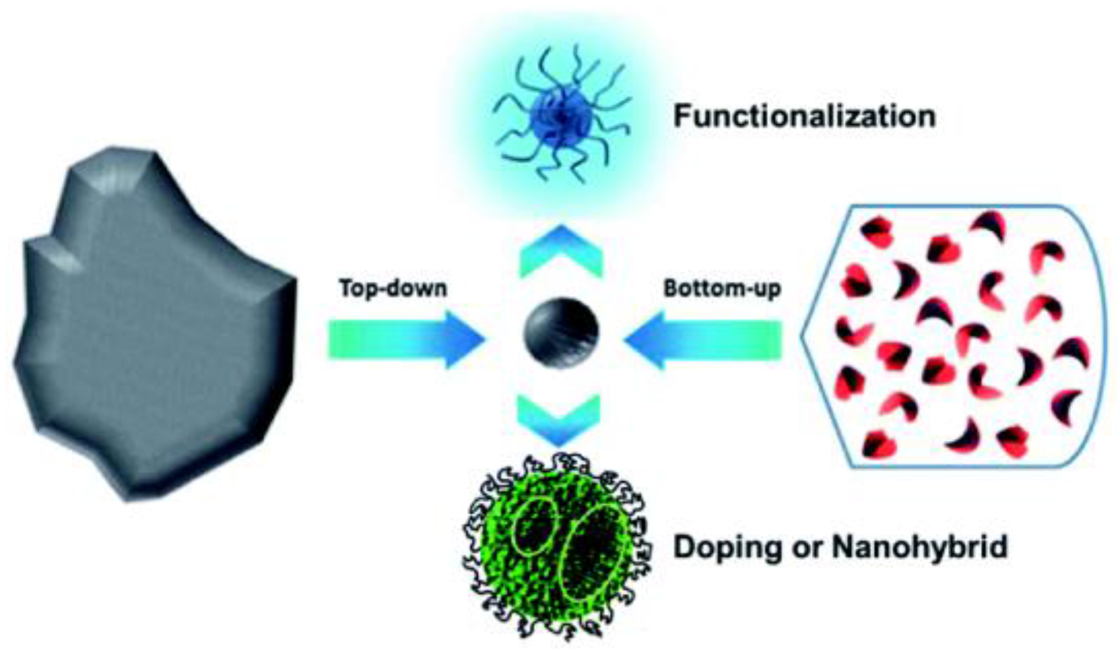 Nanomaterials Free Full Text Graphene And Carbon