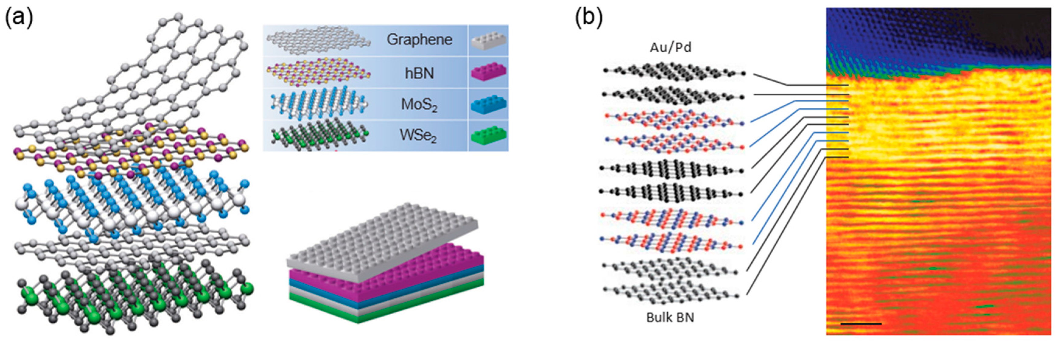 Nanomaterials | Free Full-Text | Two-Dimensional