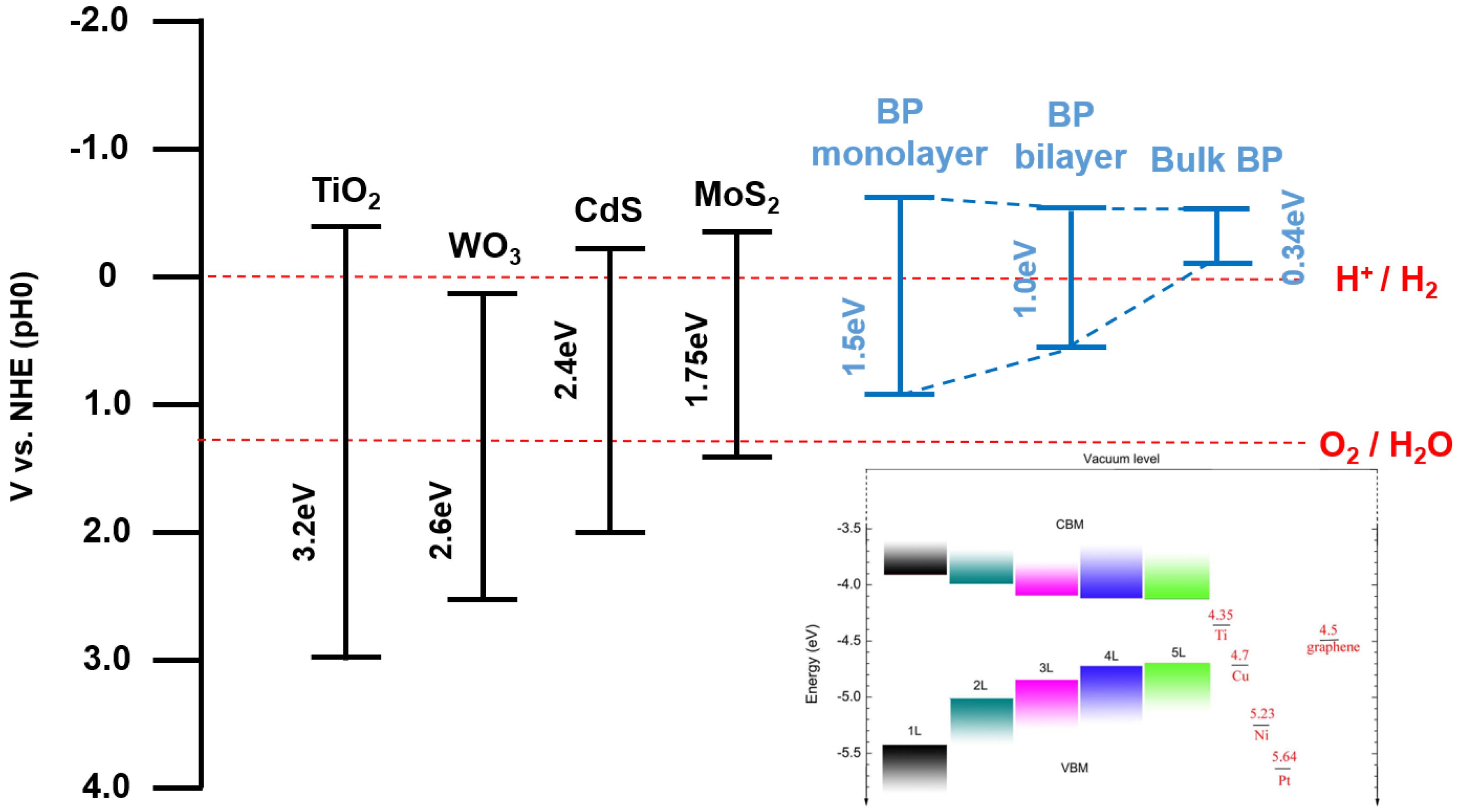 nanomaterials free full text black phosphorus diagram for phosphorus