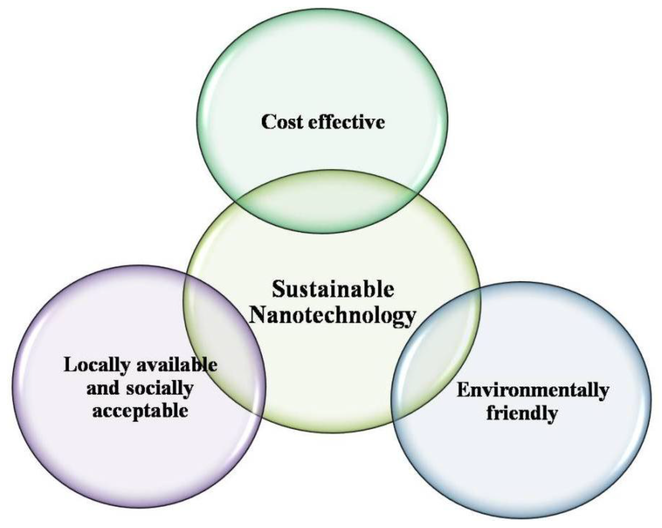 nanomaterials special issue environmental applications and displaying