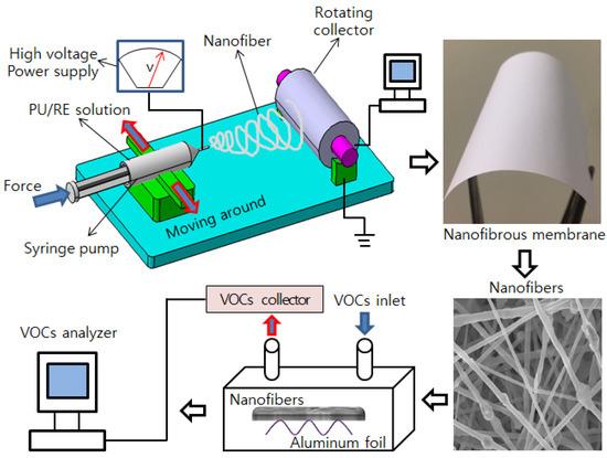 Nanomaterials 07 00060 g001 550