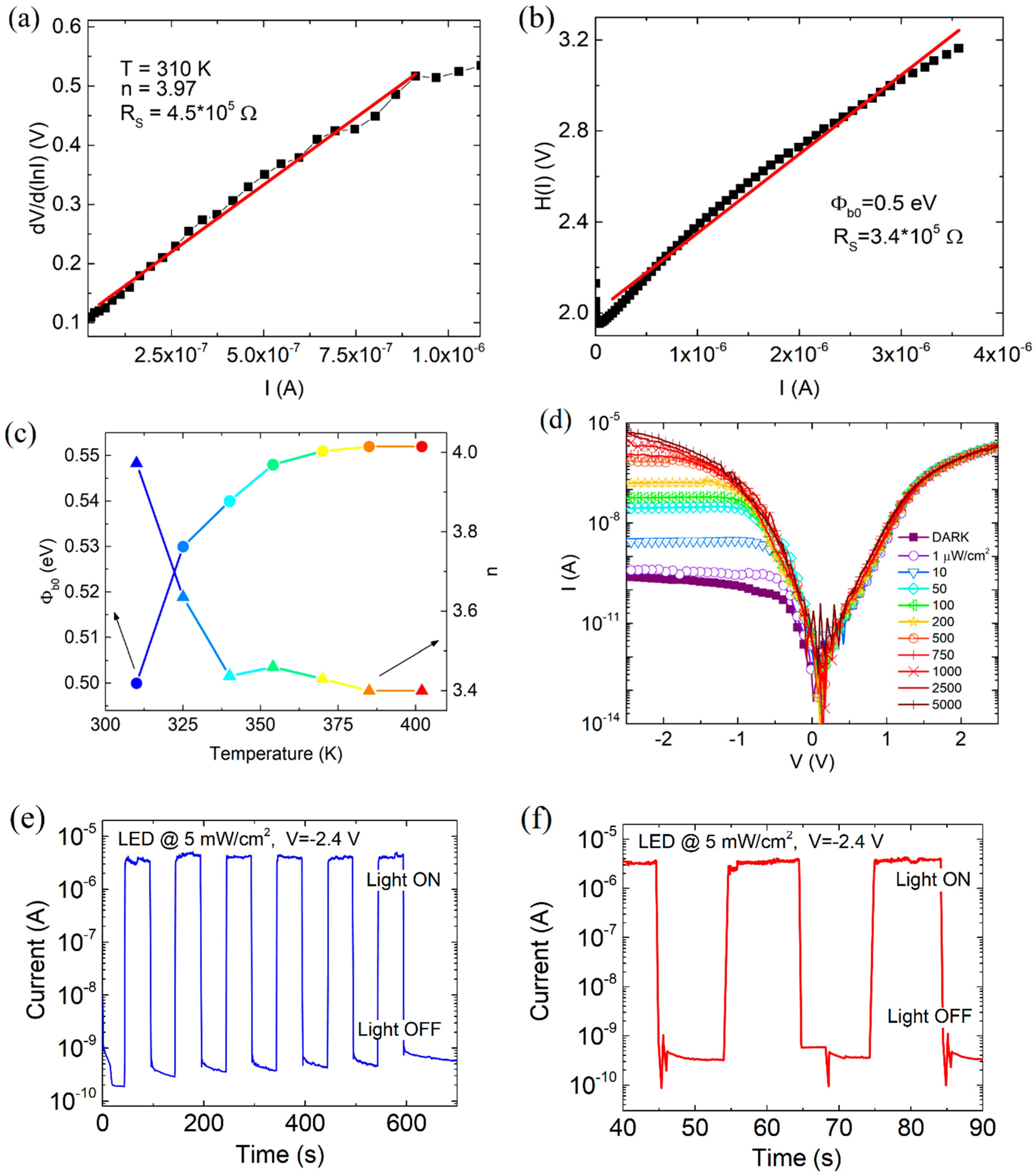 Nanomaterials Free Full Text I V And C V