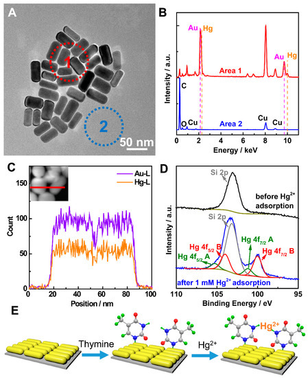 Nanomaterials july 2017 browse articles open fandeluxe Gallery