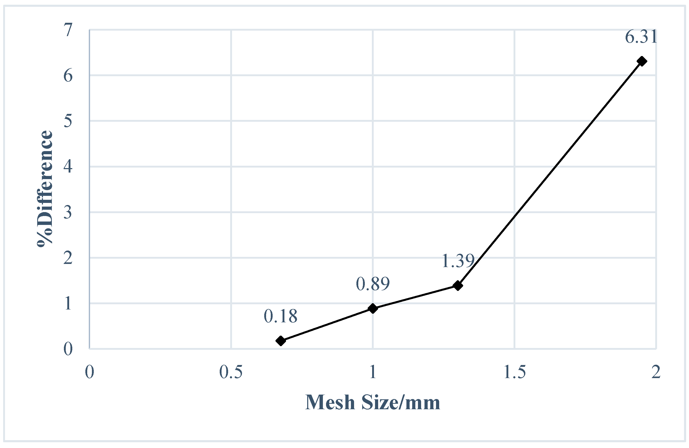 How to conduct the convergence test or mesh refinement ...