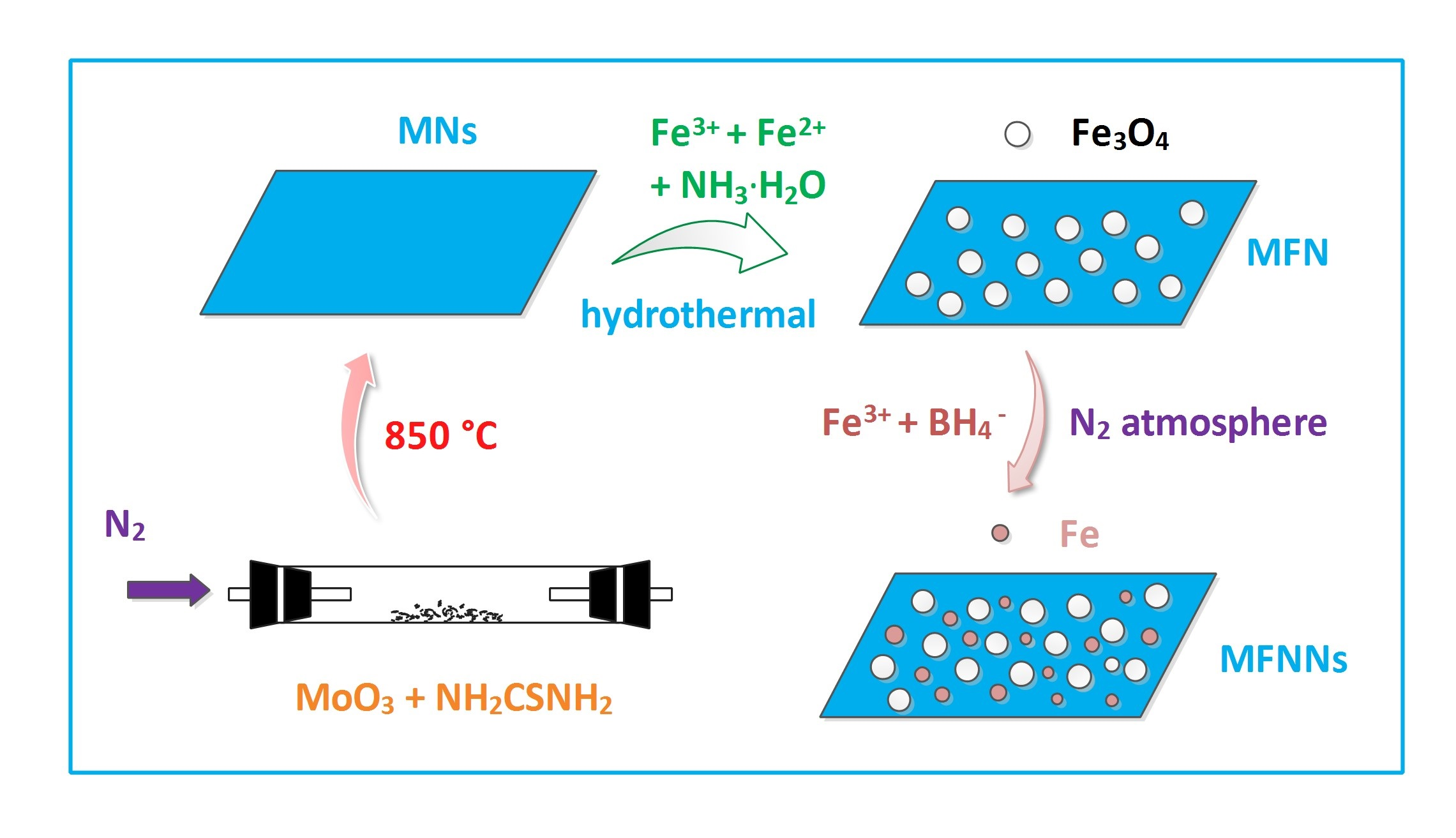 preparation and application of nanomaterials Besides spherical nanoparticles, 0d fe 3o 4 nanomaterials with other  morphologies have been prepared, such as octahedron [19, 33, 34],.