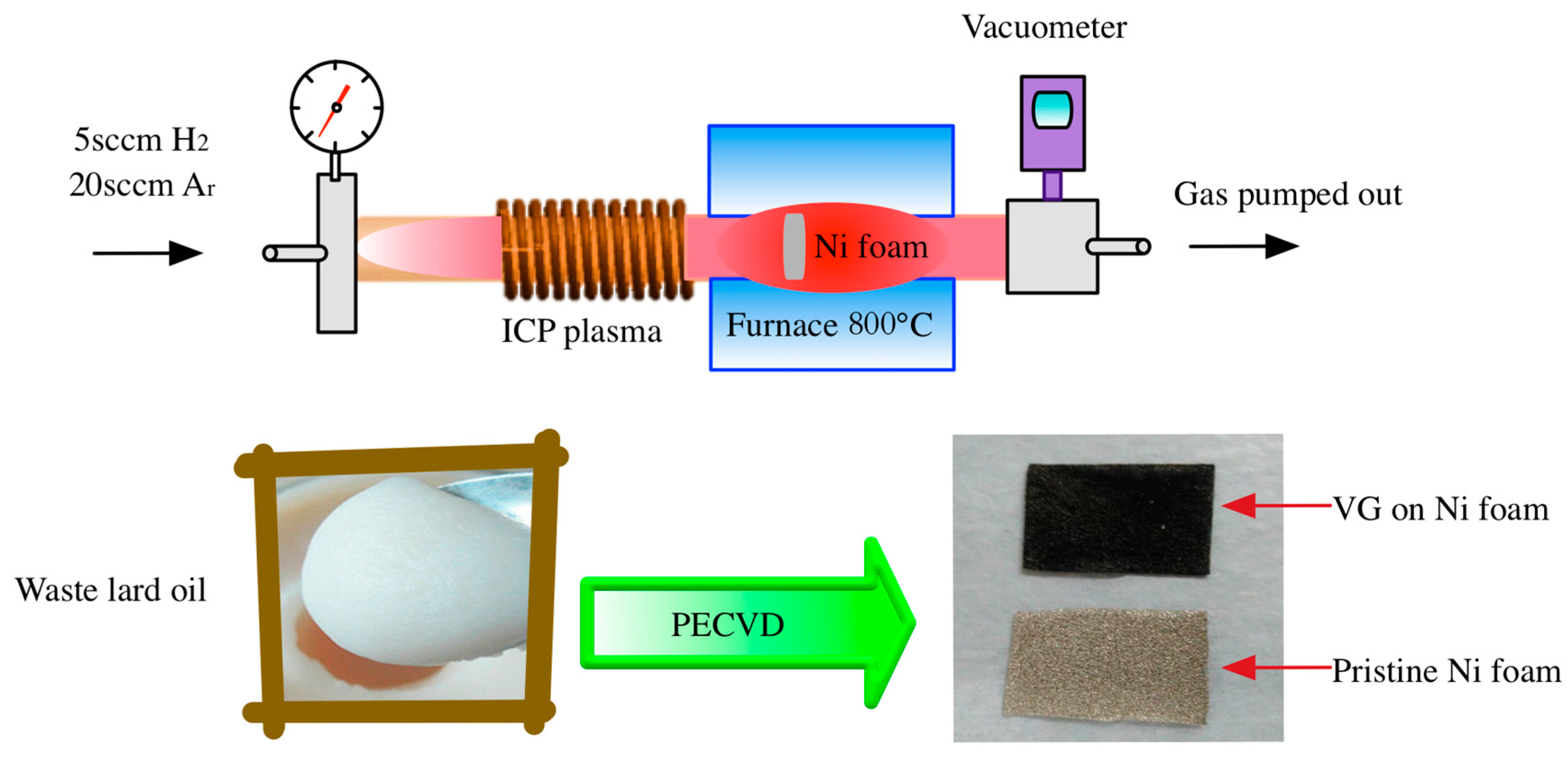 Nanomaterials | Free Full-Text | Upcycling Waste Lard Oil into ... on furnace motor, furnace components, furnace system, furnace fuse, furnace relay, furnace placement, furnace piping, furnace repair, furnace diagram, furnace drawing, furnace troubleshooting, furnace installation, furnace parts, furnace capacitor,