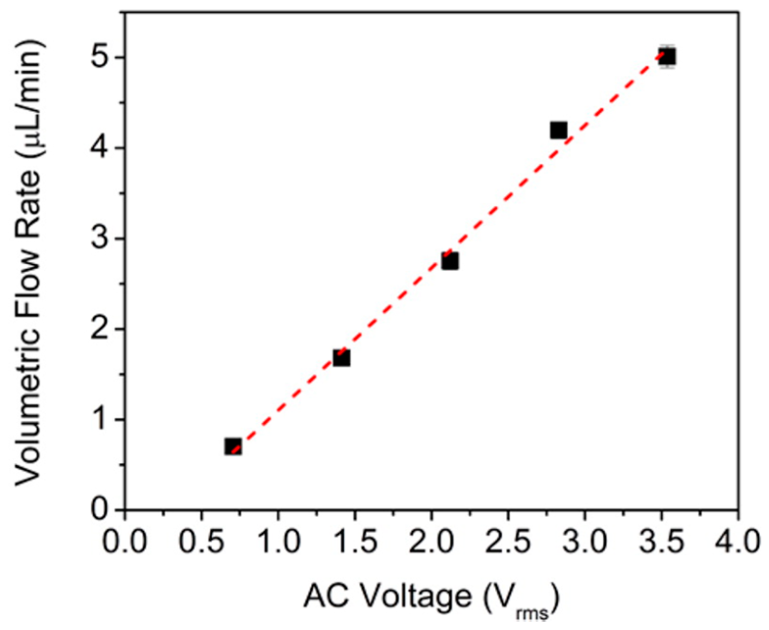Nanomaterials Free Full Text From Ion Current To Electroosmotic Rectifier Circuits 61 Of Alternating 07 00445 G012