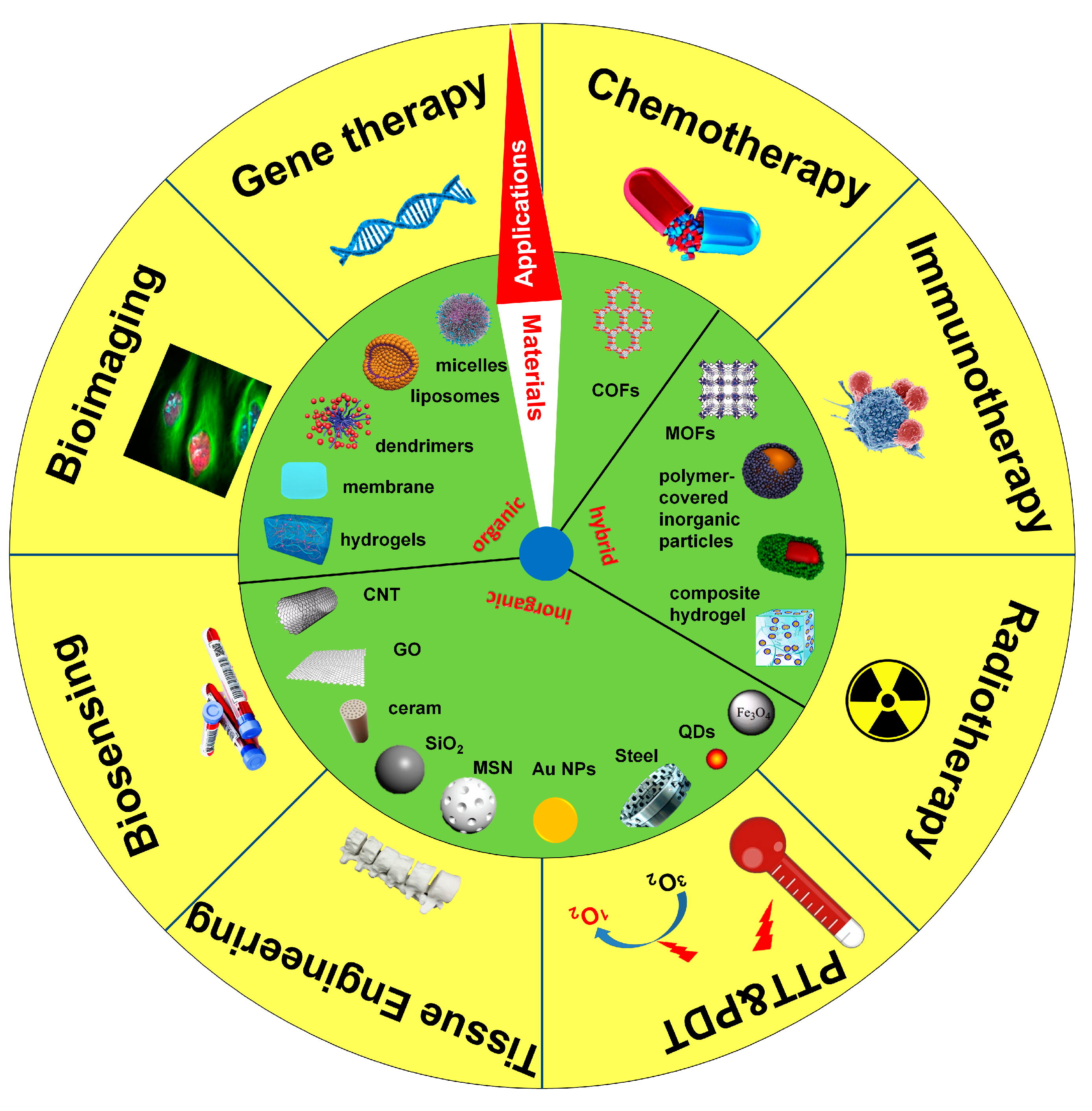 Nanomaterials Free Full Text Covalent Organic Frameworks From Materials Design To Biomedical Application Html