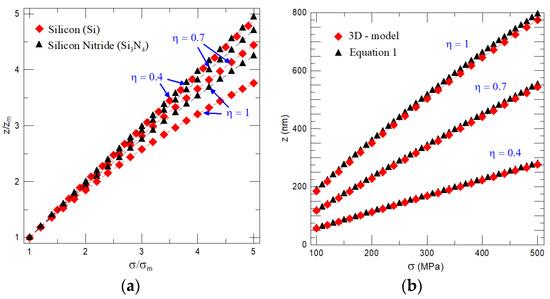 Nanomaterials  February 2018  Browse Articles  MDPI