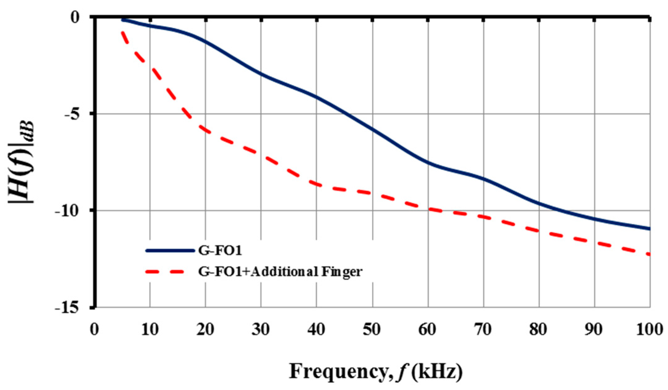 Nanomaterials Free Full Text Printed Graphene Derivative Frequency Changer Circuit No