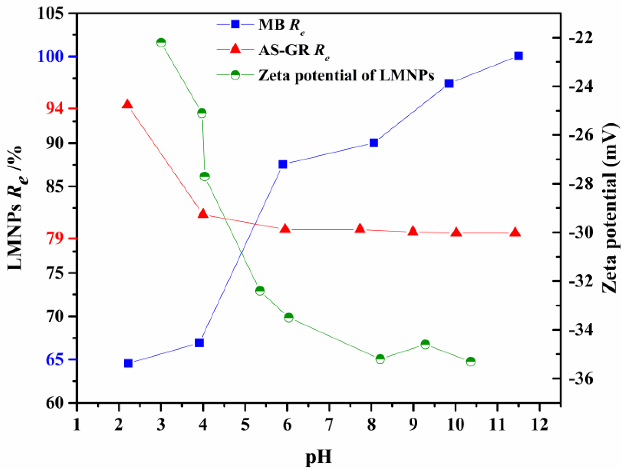zeta potential of shape-controlled tio2 nanoparticles with surfactants essay Enhanced antibacterial activity of ceo2 nanoparticles by as a function of zeta potential and tio2 nanoparticles on the soil nematode caenorhabditis.