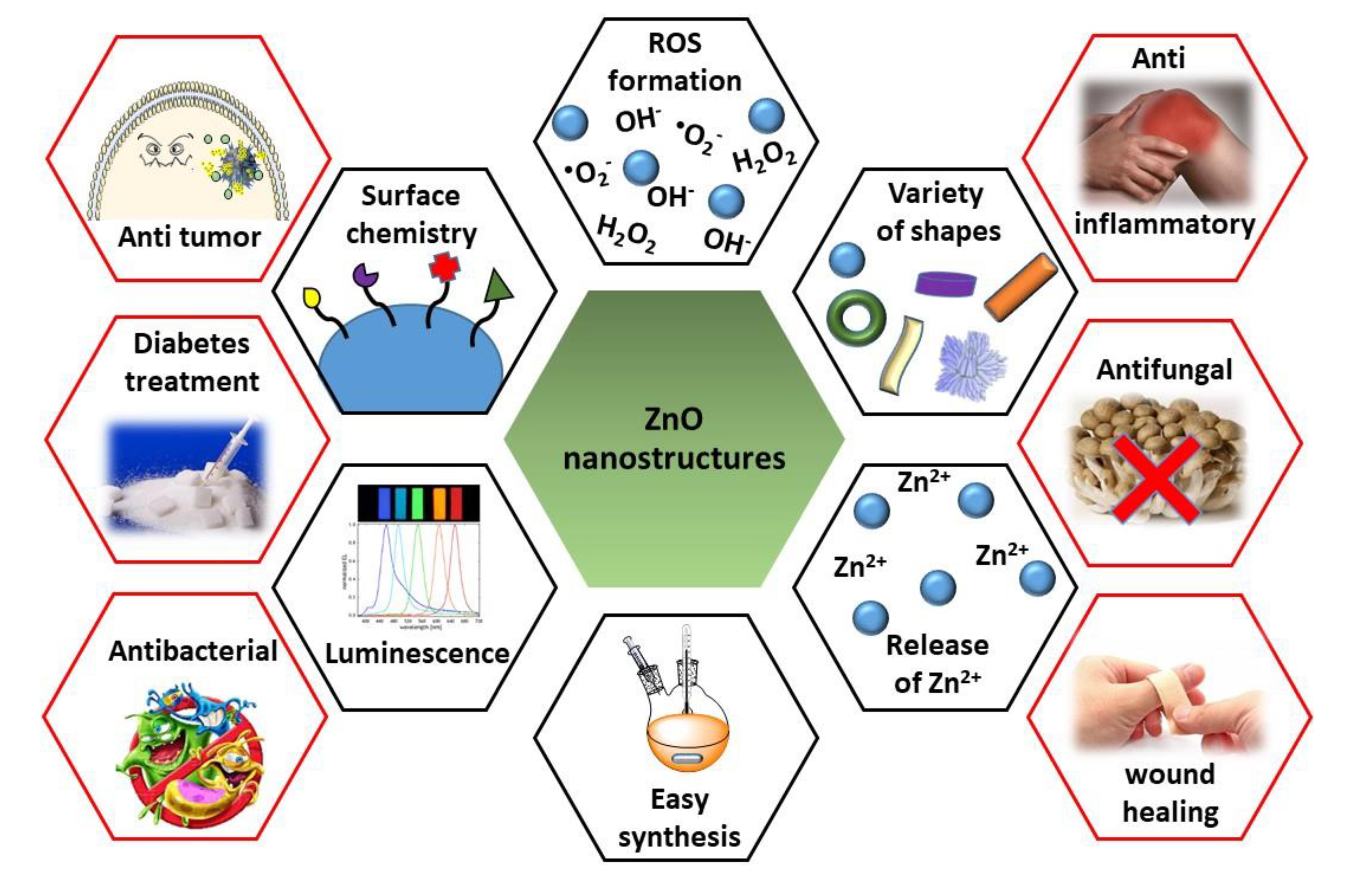 Nanomaterials   Free FullText   ZnO Nanostructures for