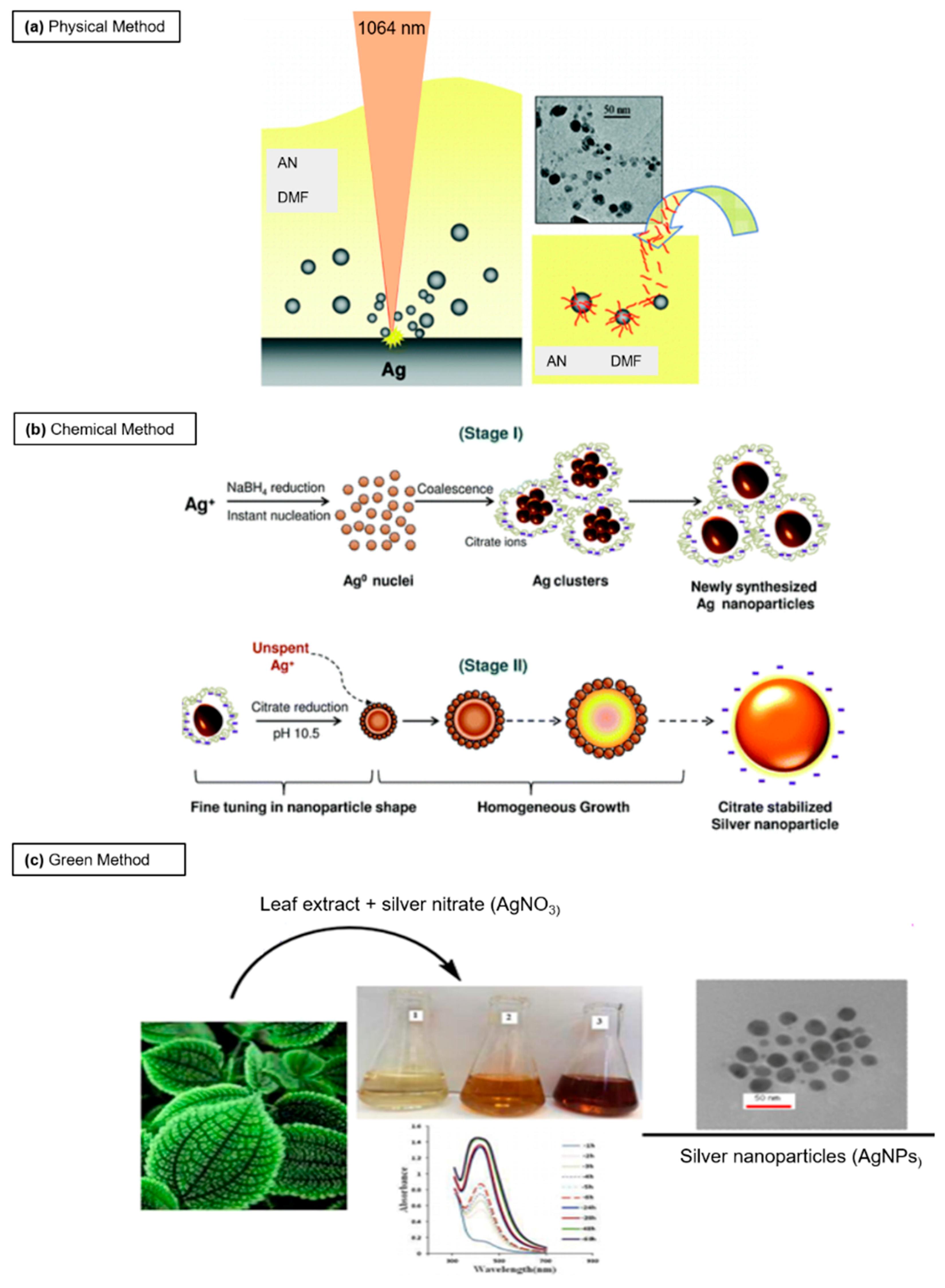 2d8ec5b20fb Nanomaterials | Free Full-Text | Silver Nanoparticles: Synthetic ...